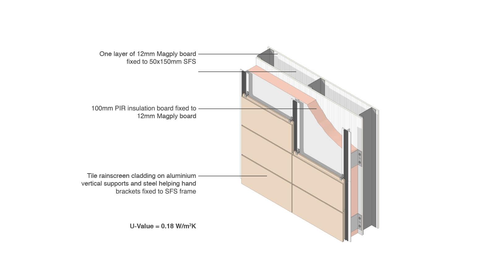 Magply Applications